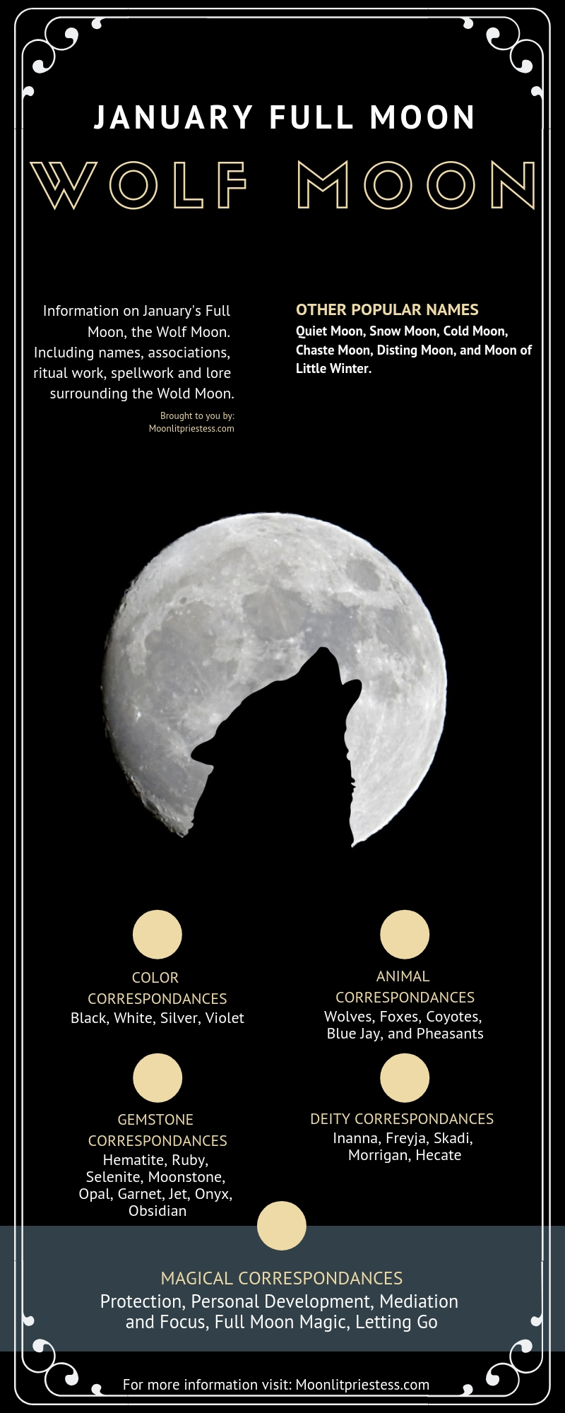 January Wolf Moon Infographic
